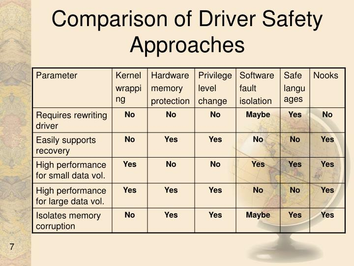 Comparison of Driver Safety Approaches