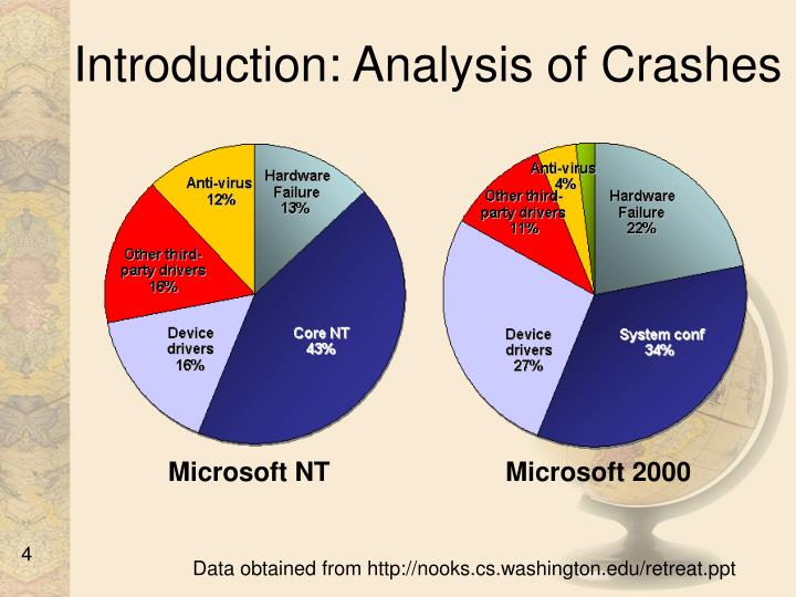 Introduction: Analysis of Crashes