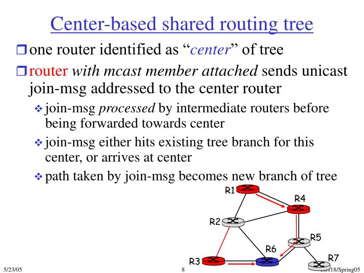 Center-based shared routing tree