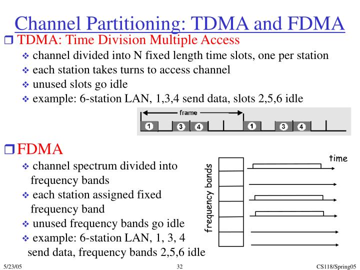 Channel Partitioning: TDMA and FDMA