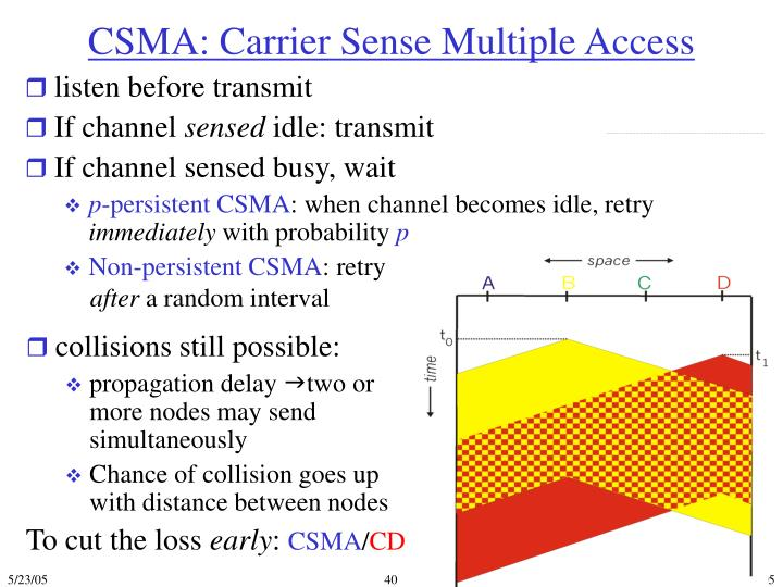 CSMA: Carrier Sense Multiple Access