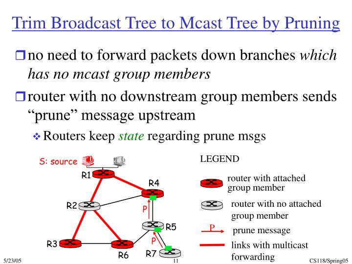 Trim Broadcast Tree to Mcast Tree by Pruning