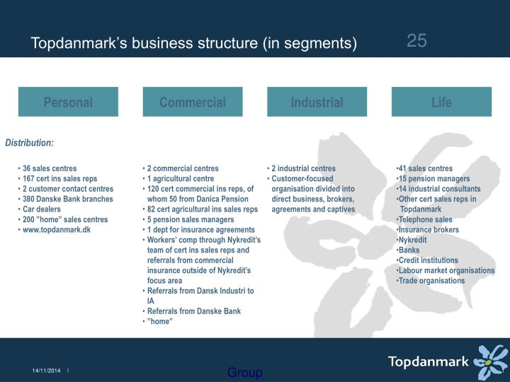 Topdanmark's business structure (in segments)