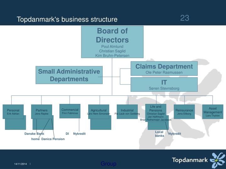 Topdanmark's business structure