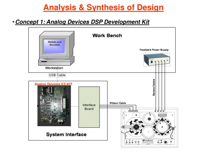 Analysis & Synthesis of Design