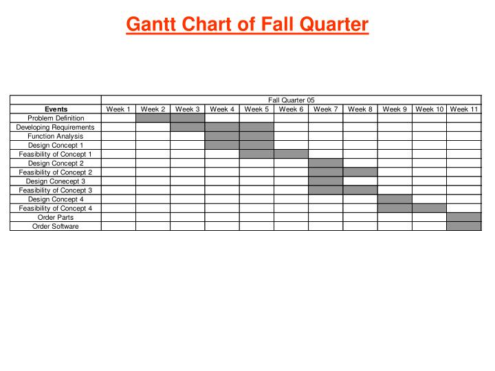 Gantt Chart of Fall Quarter