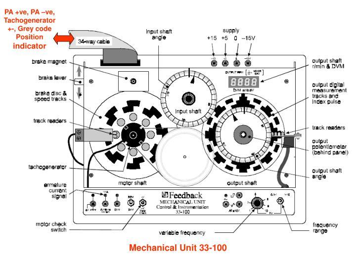 PA +ve, PA –ve, Tachogenerator +-, Grey code Position