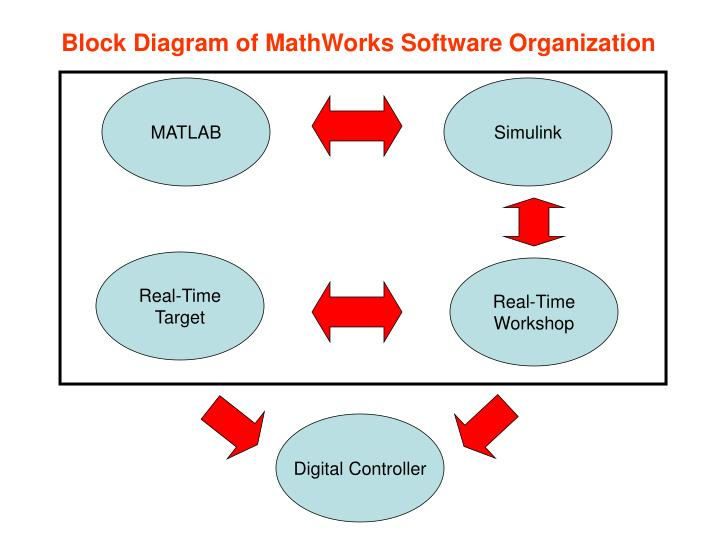 Block Diagram of MathWorks Software Organization
