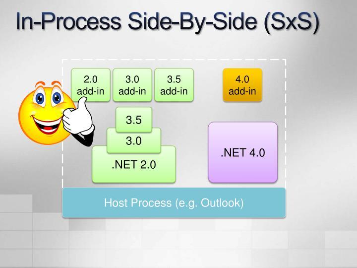 In-Process Side-By-Side (