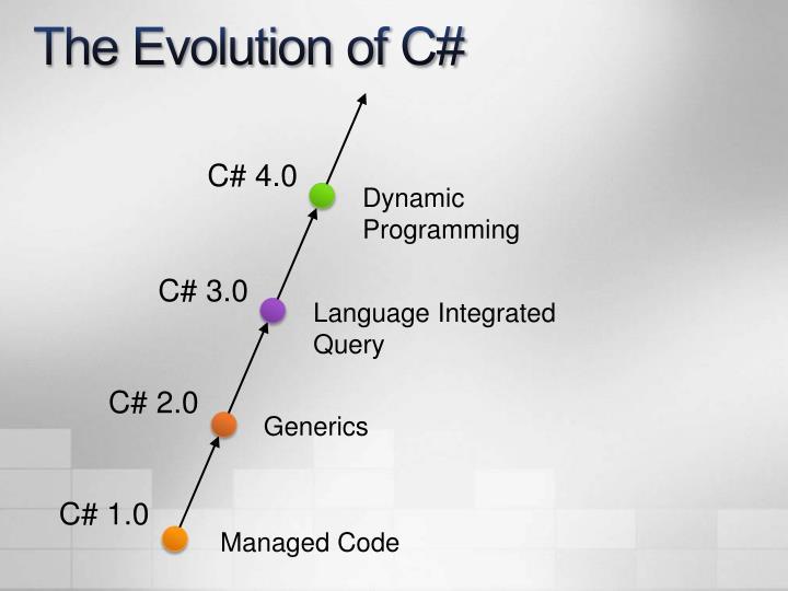 The Evolution of C#