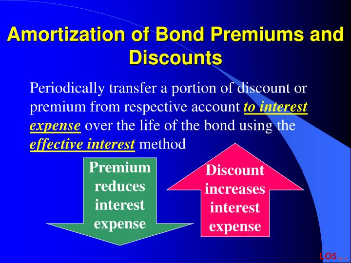 Amortization of Bond Premiums and Discounts