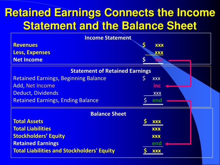Retained Earnings Connects the Income Statement and the Balance Sheet