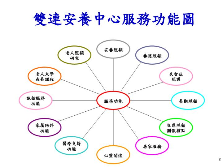 雙連安養中心服務功能圖