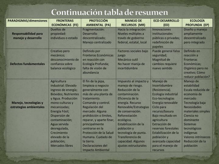 Continuación tabla de resumen