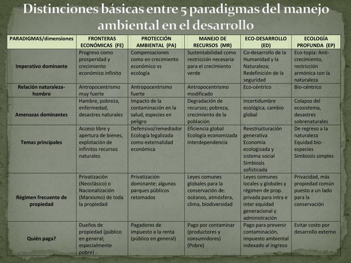 Distinciones básicas entre 5 paradigmas del manejo ambiental en el desarrollo