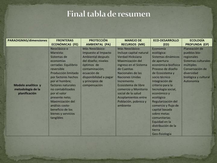 Final tabla de resumen