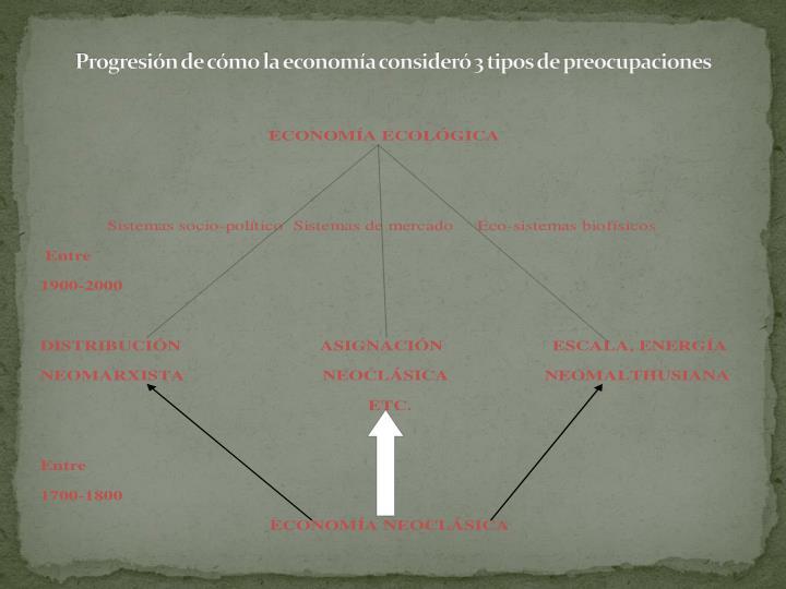 Progresión de cómo la economía consideró 3 tipos de preocupaciones