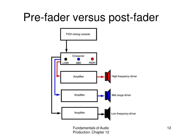 Pre-fader versus post-fader