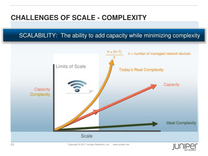 Challenges of Scale - Complexity