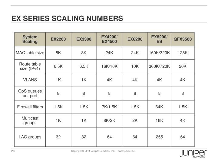 EX SERIES SCALING NUMBERS
