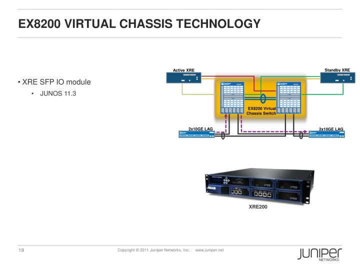 EX8200 VIRTUAL CHASSIS TECHNOLOGY