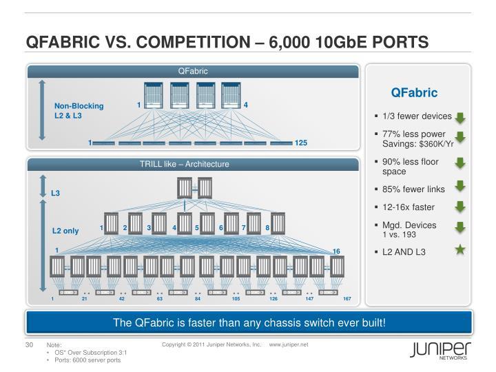 QFabric vs. competition – 6,000