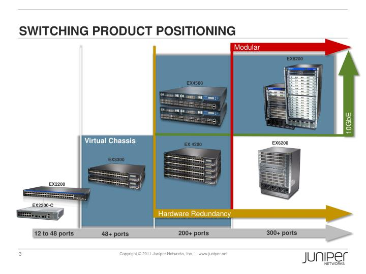 SWITCHING PRODUCT POSITIONING