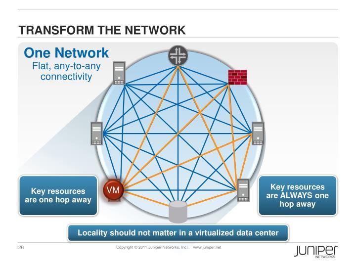 TRANSFORM THE NETWORK