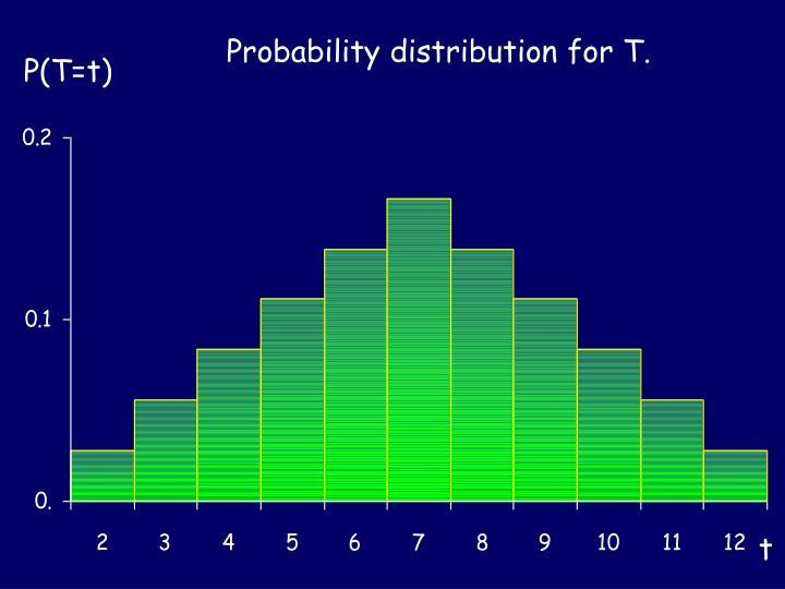 histogram for T