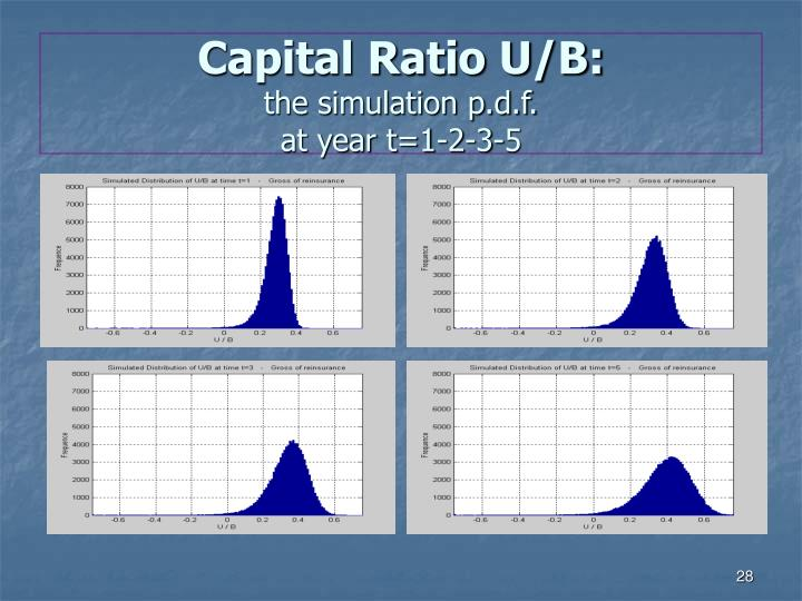 Capital Ratio U/B:
