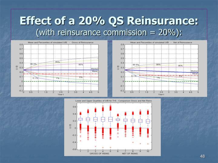 Effect of a 20% QS Reinsurance: