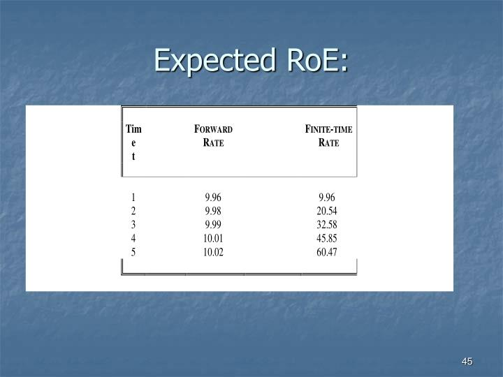 Expected RoE: