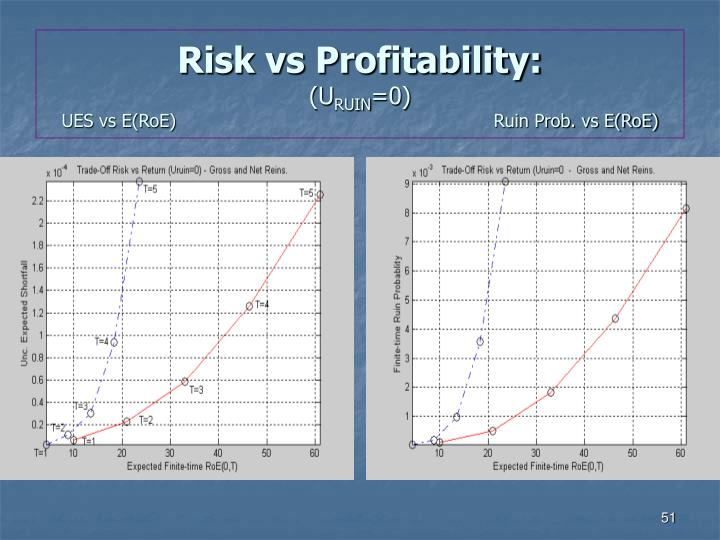 Risk vs Profitability: