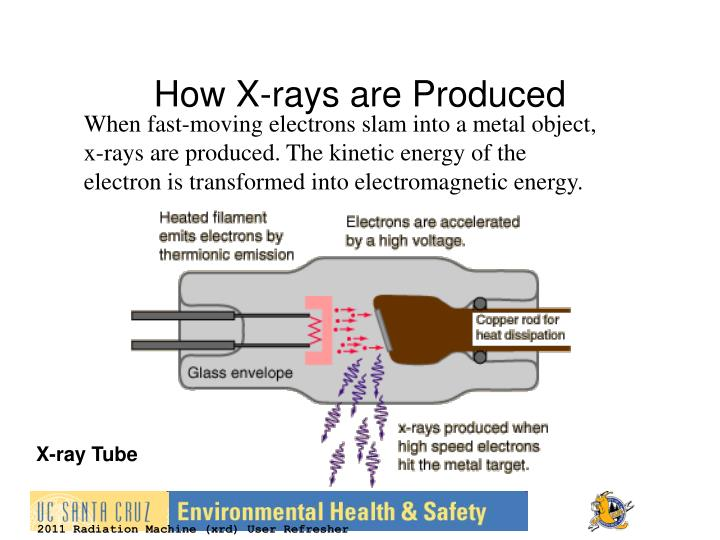 How X-rays are Produced