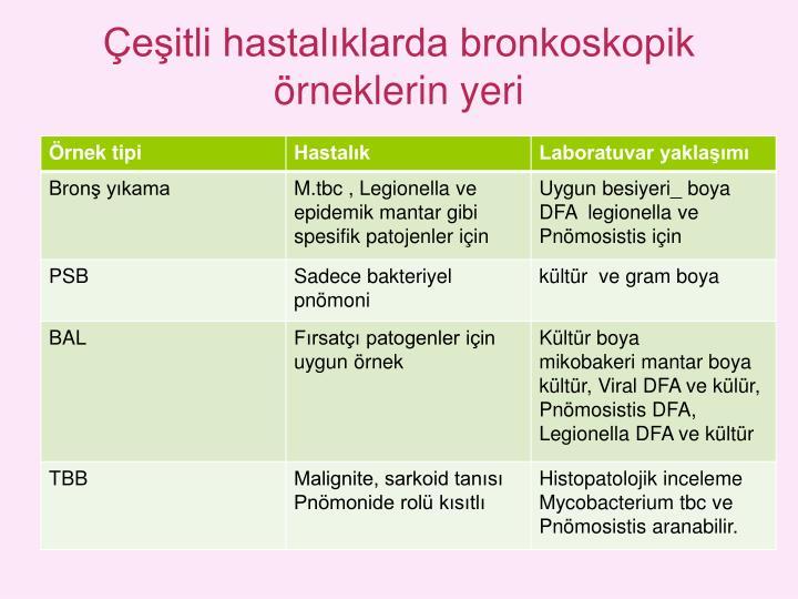 Çeşitli hastalıklarda bronkoskopik örneklerin yeri