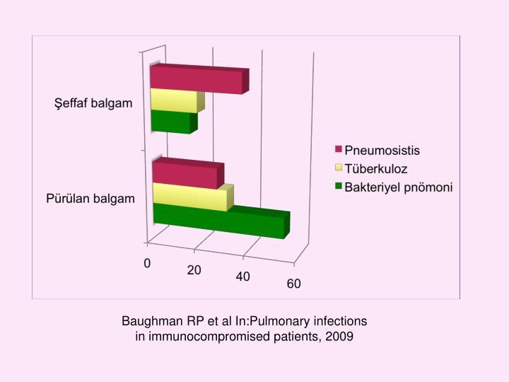 Baughman RP et al In:Pulmonary infections