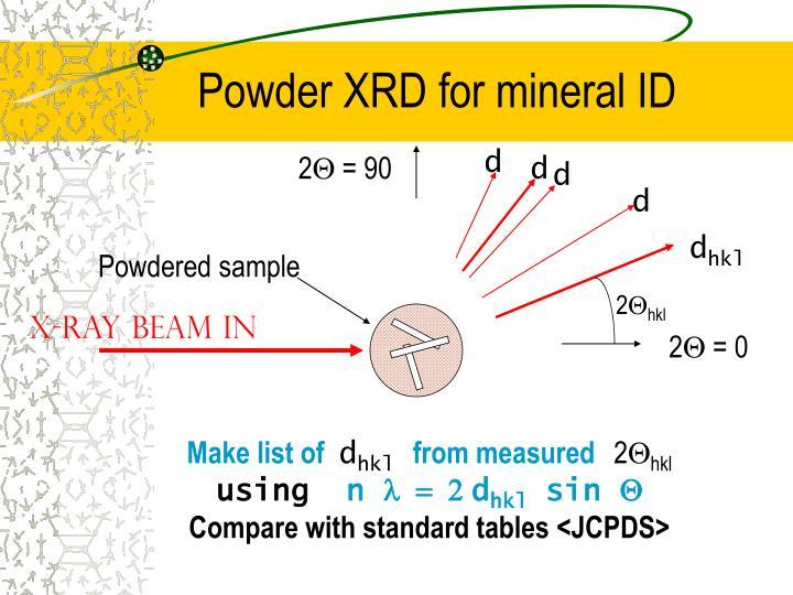 Powder XRD for mineral ID