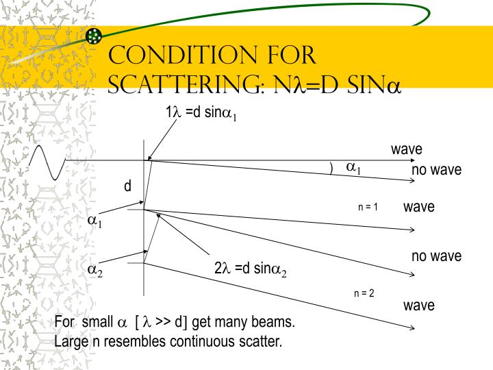 Condition for Scattering: n