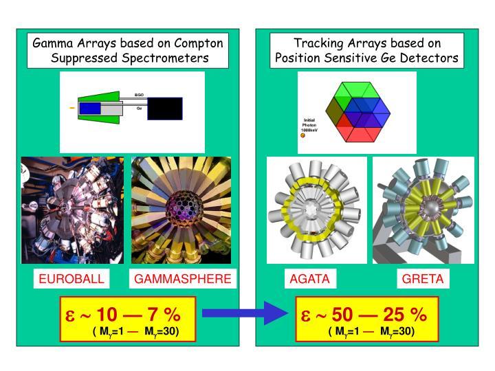 Gamma Arrays based on Compton