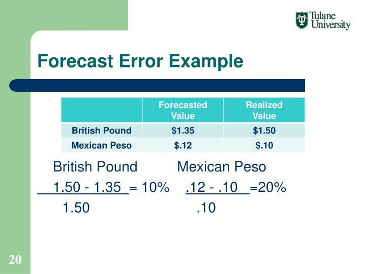 Forecast Error Example