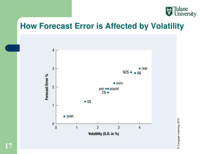 How Forecast Error is Affected by Volatility