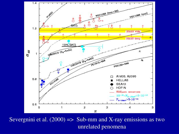 Severgnini et al. (2000) =>  Sub-mm and X-ray emissions as two