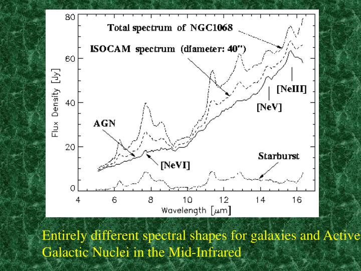 Entirely different spectral shapes for galaxies and Active Galactic Nuclei in the Mid-Infrared