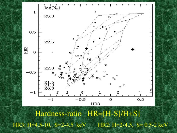 Hardness-ratio   HR=[H-S]/H+S]