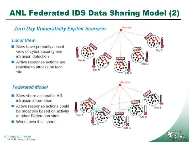 ANL Federated IDS Data Sharing Model (2)