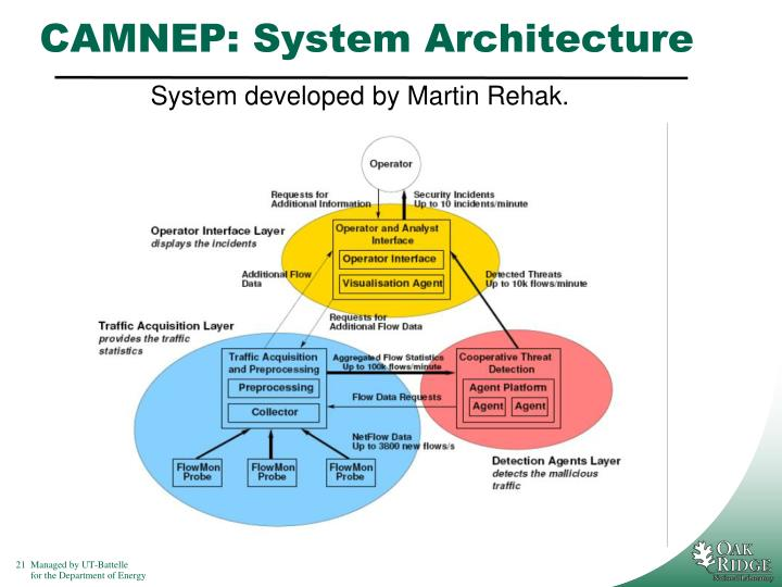 System developed by Martin Rehak.