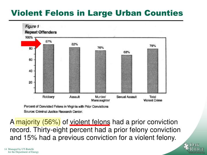 Violent Felons in Large Urban Counties