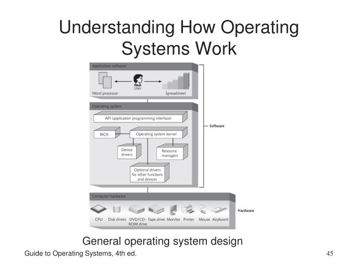 Understanding How Operating Systems Work