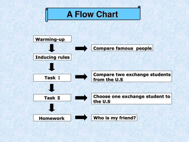 A Flow Chart