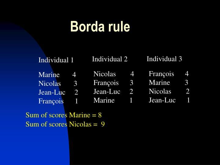 Borda rule